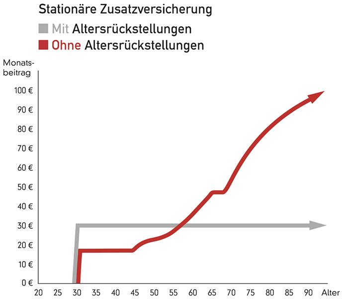Grafik zeigt wie Alterungsrückstellungen funktionieren